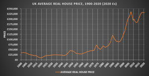 A history of house prices in the UK