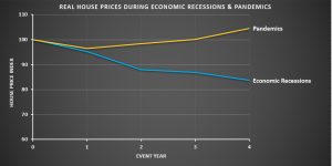 Real house prices during economic recessions and pandemics